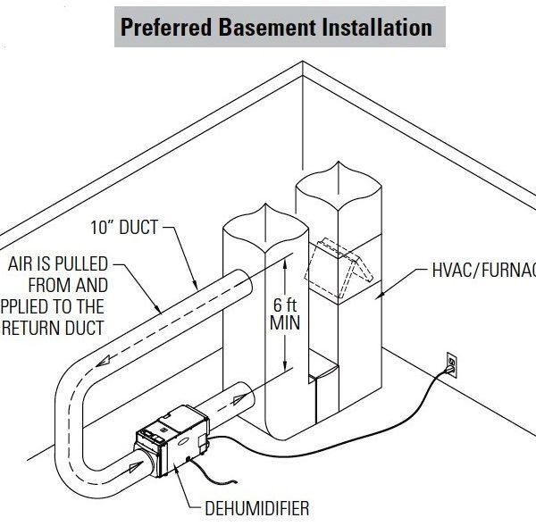 Dehumidifier Furnace Plenum Duct Kit A Gasexperts
